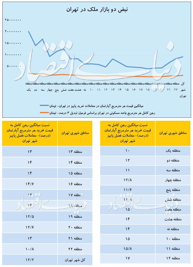 قیمت رهن کامل آپارتمان در مناطق مختلف تهران چند؟ +جدول - 7