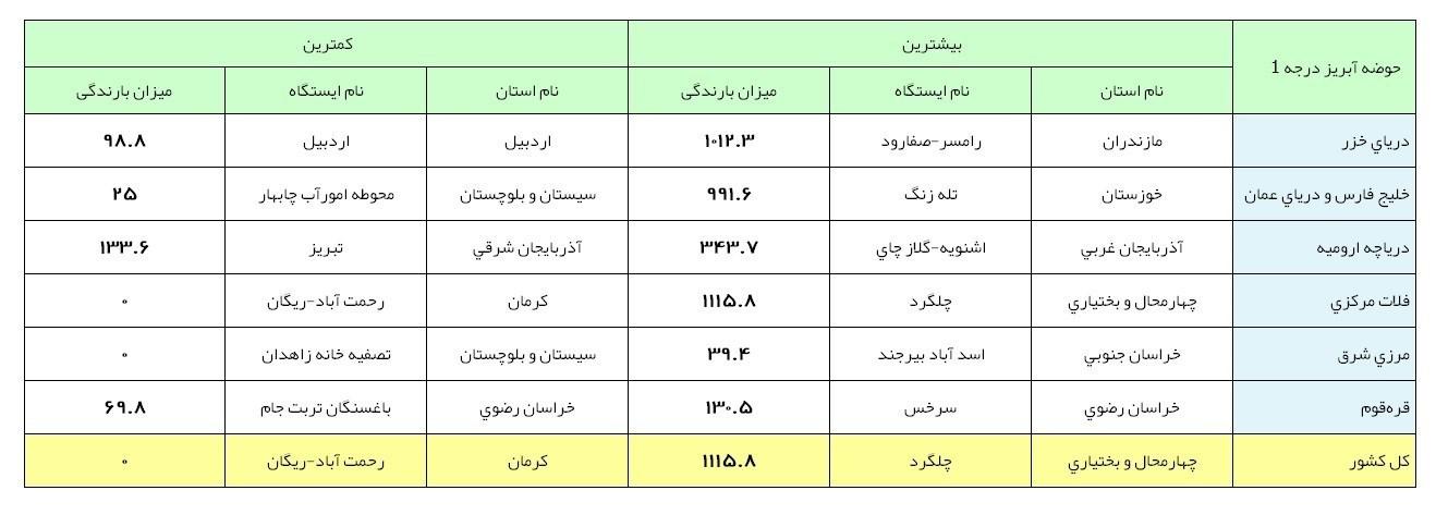پربارشترین و کمبارشترین نقاط ایران| کدام نقاط رکورددار بارشها شدند؟ +جدول - 7