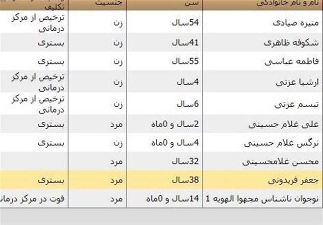 فهرست اسامی کشتهشدگان و مجروحان سیل شیراز - 1