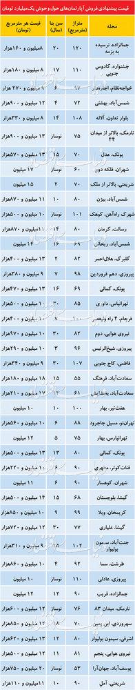 قیمت آپارتمانهای یک میلیارد تومانی در تهران - 1