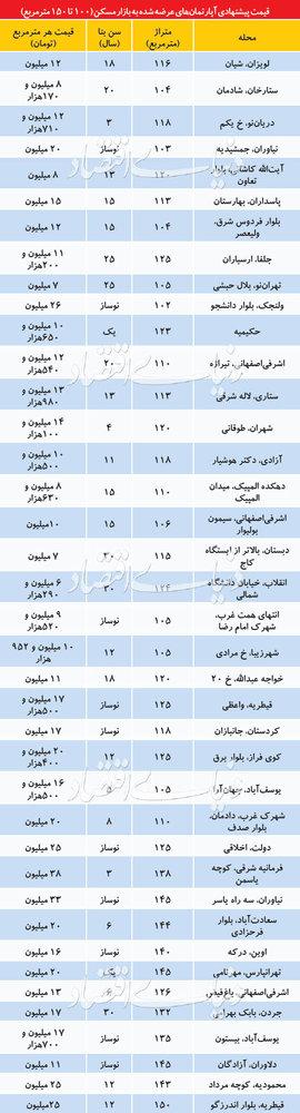 قیمت آپارتمانهای ۱۰۰ تا ۱۵۰ متری در تهران - 1