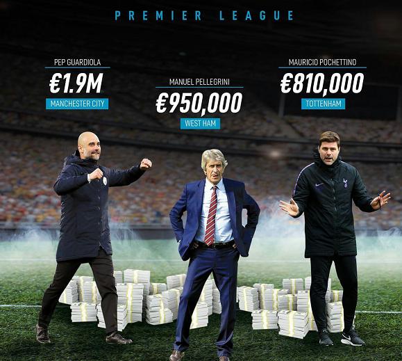 گران قیمتترین سرمربی لیگ برتر مشخص شد - 2
