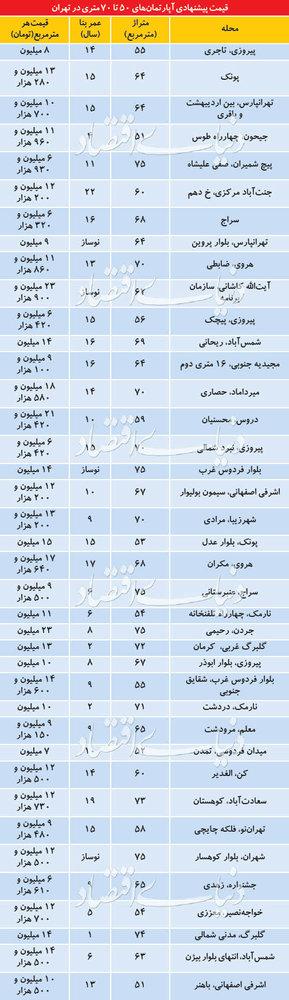 تفاوت ۱۰میلیونی قیمت آپارتمان در مناطق تهران - 1