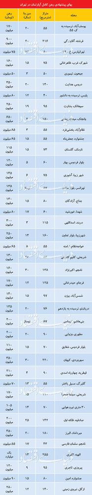 قیمت رهن کامل آپارتمان در تهران - 1