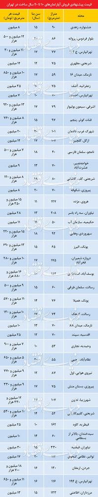 قیمت آپارتمانهای ۱۰ تا ۲۰ ساله در مناطق مختلف تهران - 1