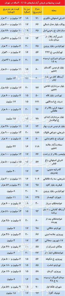 قیمت آپارتمانهای ۱۵ ساله در تهران - 1
