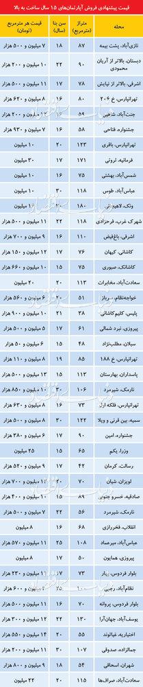 قیمت آپارتمانهای بالای ۱۵ سال در تهران - 1