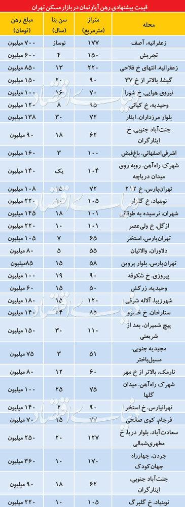 قیمت رهن آپارتمان در تهران - 1