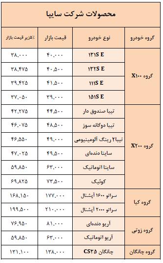 لیست قیمت حاشیه بازار خودروهای سایپا و پارس خودرو (+جدول) - 2