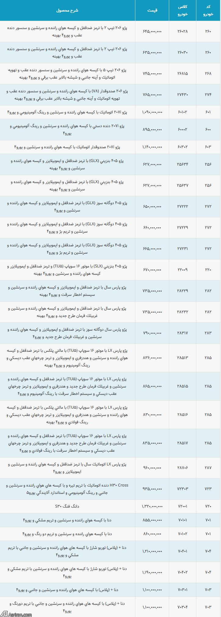 لیست قیمت جدید حاشیه بازار محصولات ایران خودرو تا پایان بهمن (+جدول کامل) - 5