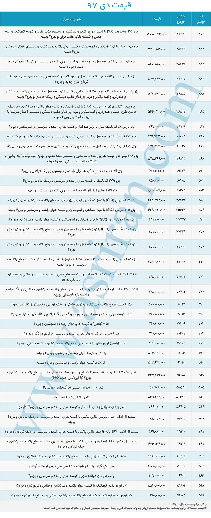«ایران خودرو» بالاخره کار خودش را کرد؛ قیمت ها افزایش یافت+لیست جدید قیمت - 5