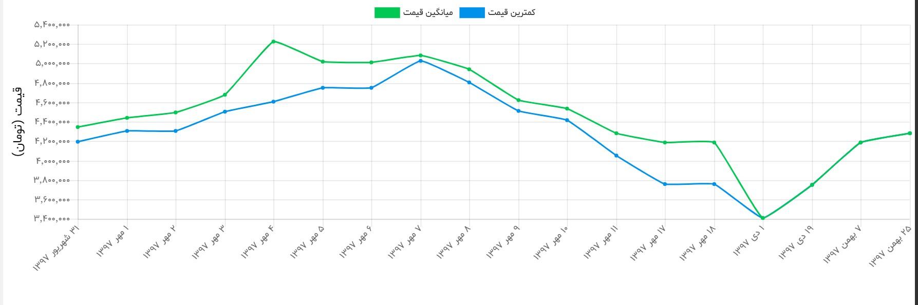 قیمت جدید موبایل و خودرو در بازار - 12