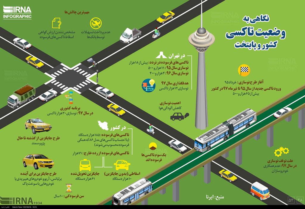 نگاهی به وضعیت تاکسی در پایتخت و کشور - 4
