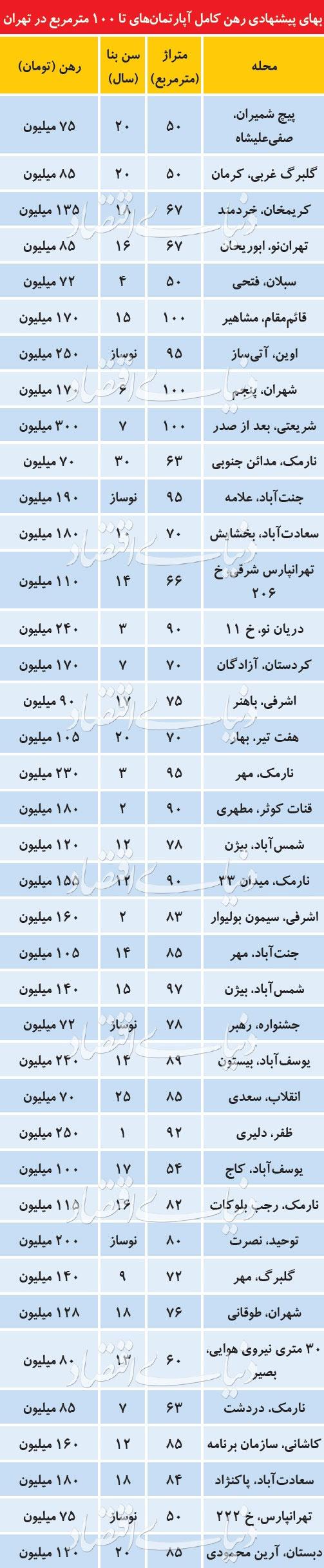 قیمت رهن کامل آپارتمان در نقاط مختلف تهران - 1