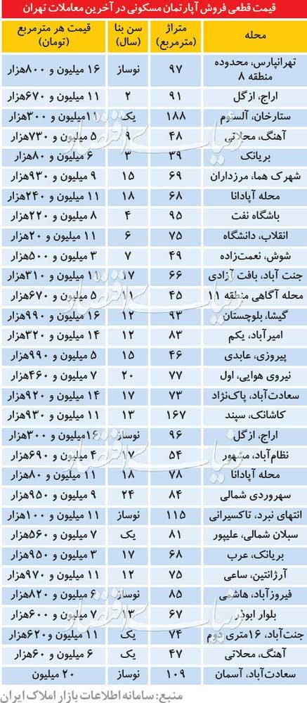 آخرین قیمت آپارتمانهای معامله شده در تهران - 2