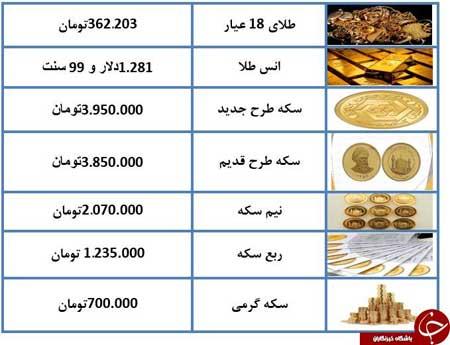 قیمت طلا و سکه در بازار امروز - 5