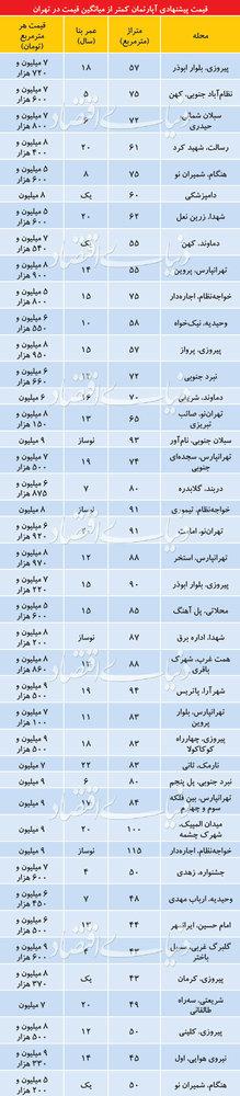 قیمت این آپارتمانها ارزانتر از میانگین شهر تهران است - 2