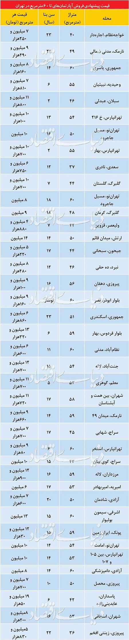 قیمت آپارتمانهای نقلی در مناطق مختلف تهران - 2
