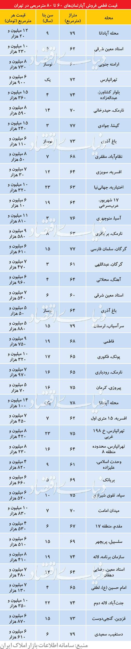 قیمت مسکن در تهران - 2