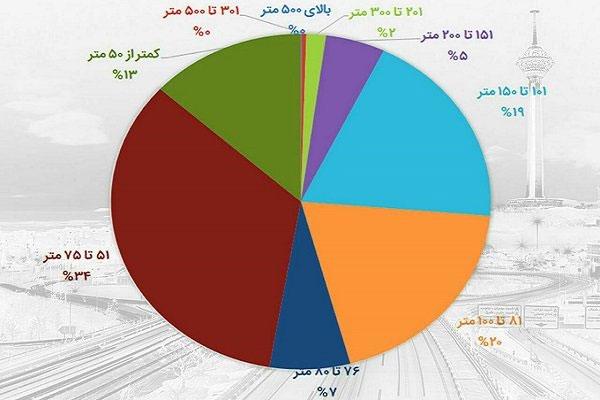 اینفوگرافیک؛ وضعیت متراژ مسکن در تهران - 6