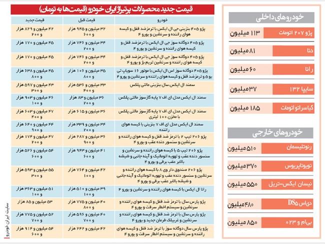 رونمایی از قیمتهای جدید خودرو - 1
