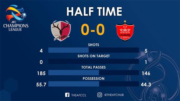 آمار بازی پرسپولیس-کاشیما در نیمه اول - 7
