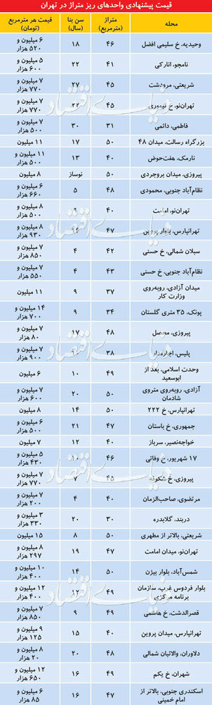قیمت آپارتمانهای نقلی در تهران - 2
