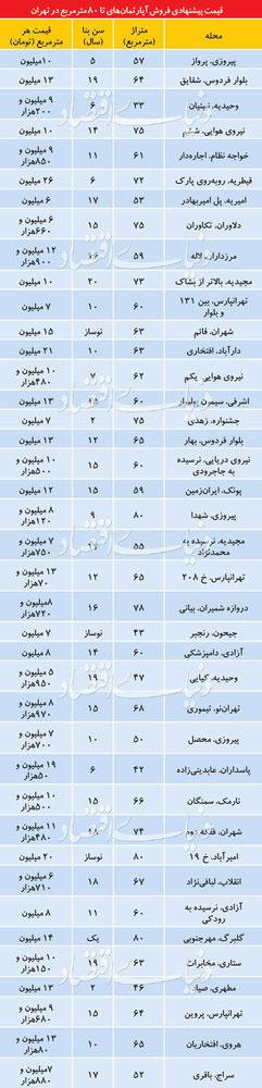 قیمت آپارتمانهای زیر ۸۰ متر در تهران - 2