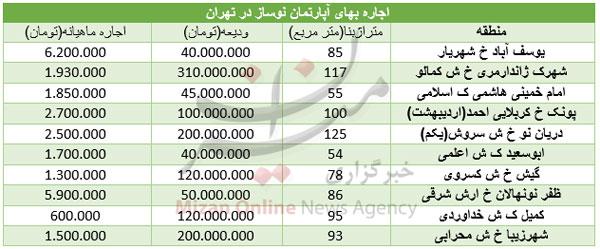 قیمت اجاره آپارتمانهای نوساز در تهران - 4