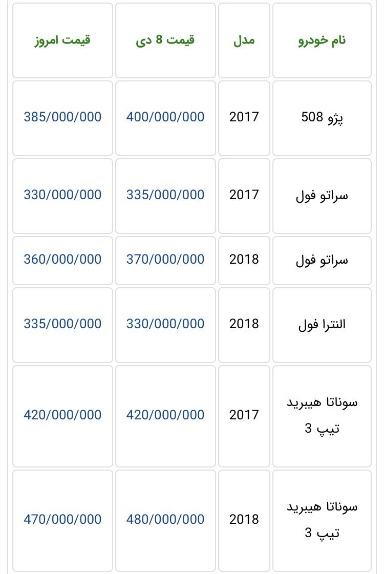 جدیدترین قیمت خودروهای وارداتی در بازار تهران + جدول - 8