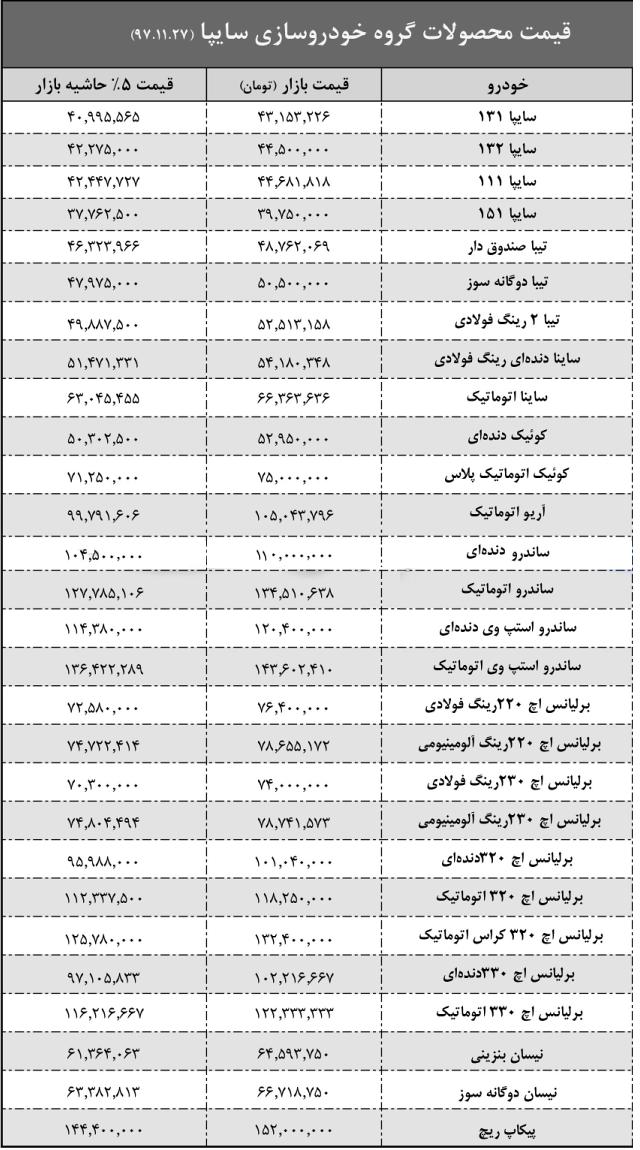 قیمت محصولات سایپا در حاشیه بازار اعلام شد - بهمن ۹۷ - 7