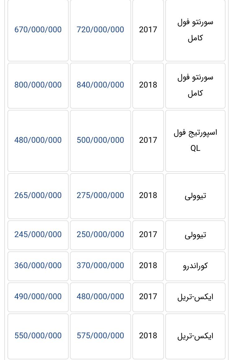 جدیدترین قیمت خودروهای وارداتی در بازار تهران + جدول - 14