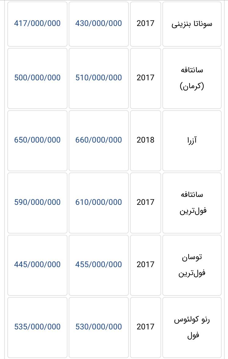جدیدترین قیمت خودروهای وارداتی در بازار تهران + جدول - 10