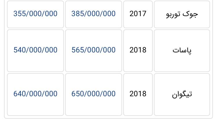 جدیدترین قیمت خودروهای وارداتی در بازار تهران + جدول - 16