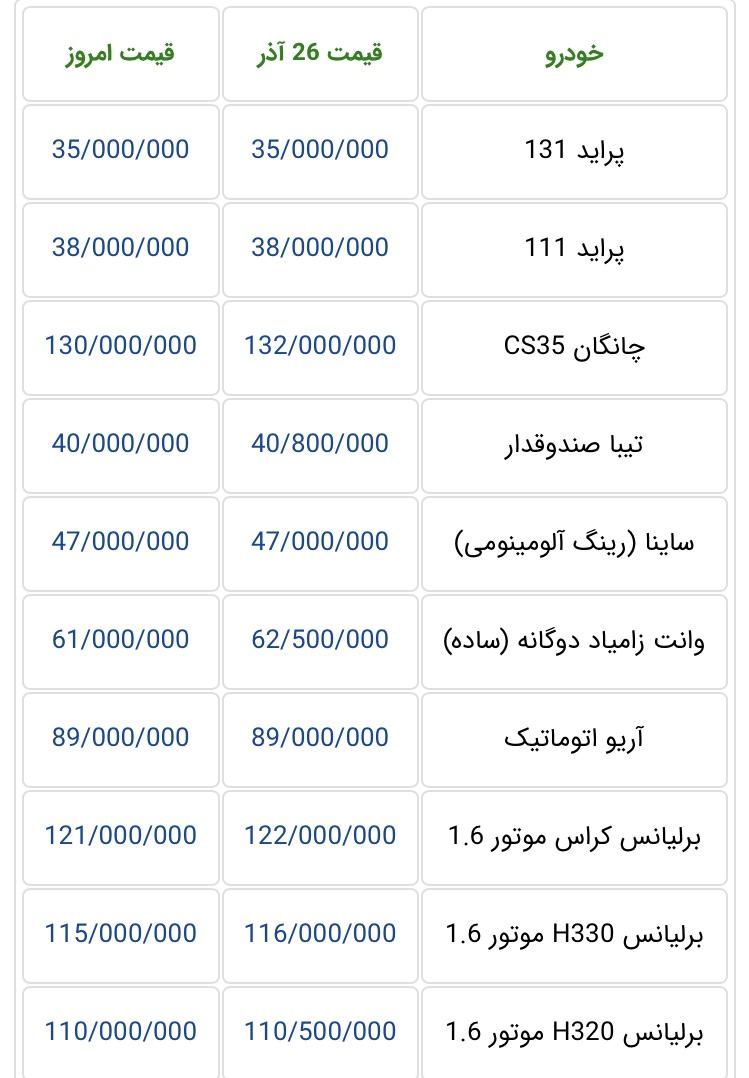 جدیدترین قیمت خودرو در بازار تهران؛ کاهش جزئی قیمت ها در پی رکود زمستانی - 2