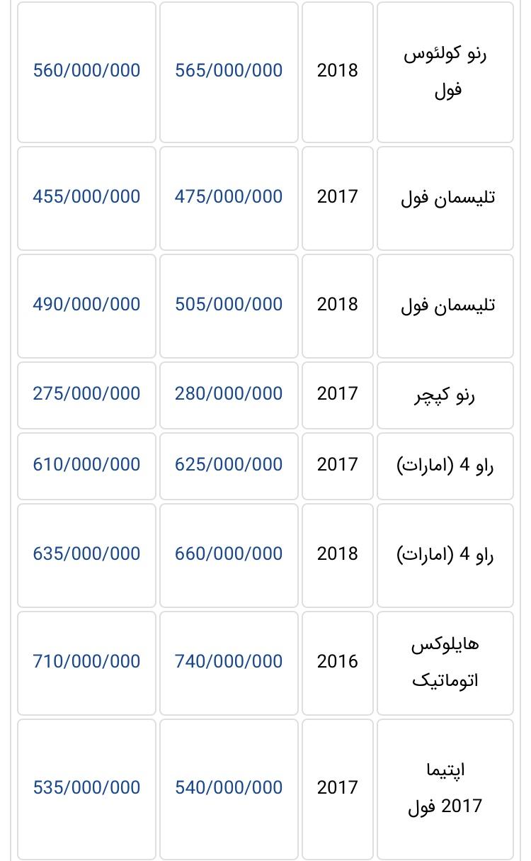 جدیدترین قیمت خودروهای وارداتی در بازار تهران + جدول - 12