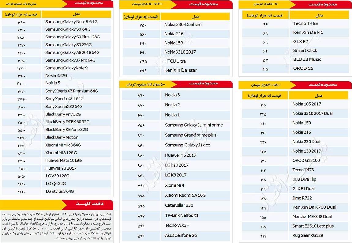 قیمت روز موبایل - ۱۳۹۷/۱۰/۱۸ - 1
