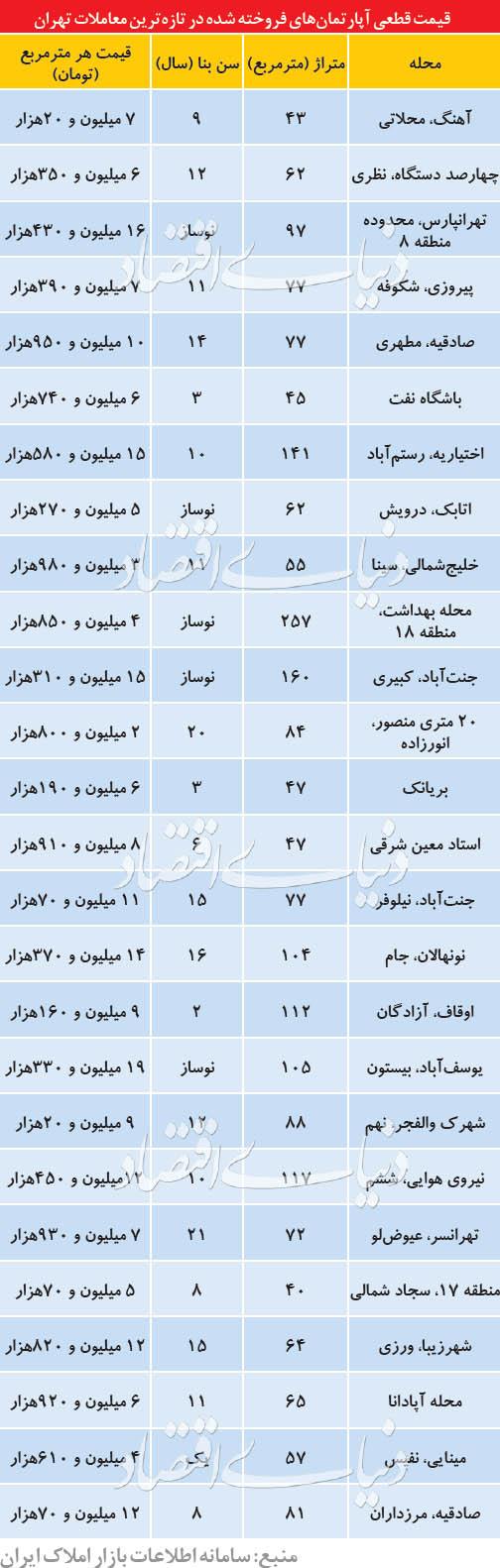 پیشبینی واسطهها از بازار مسکن آخر بهمن - 4