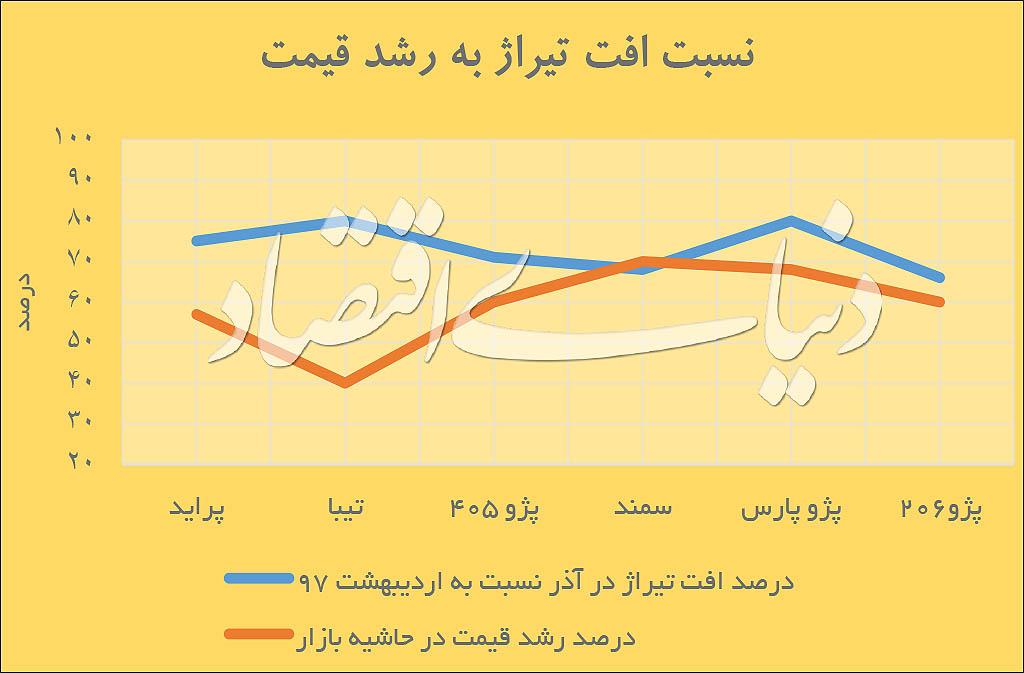 کاهش قیمت خودرو در بنبست تولید - 9