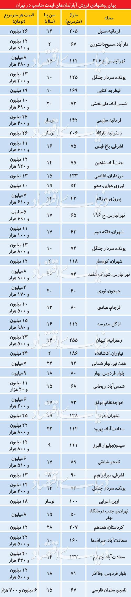 آپارتمانهای قیمتمناسب در بازار اسفندماه - 4