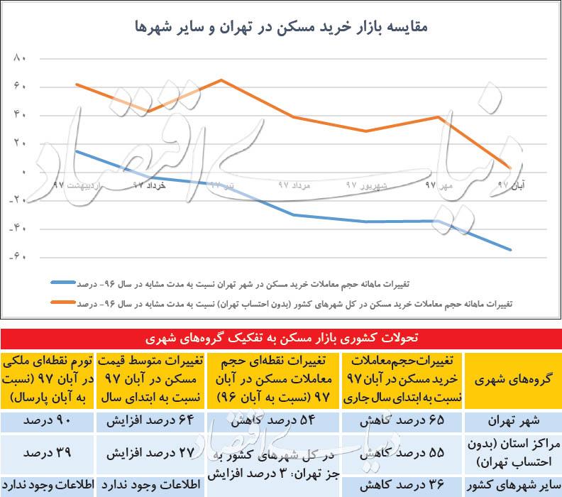 اطلس استانی قیمت مسکن - 11