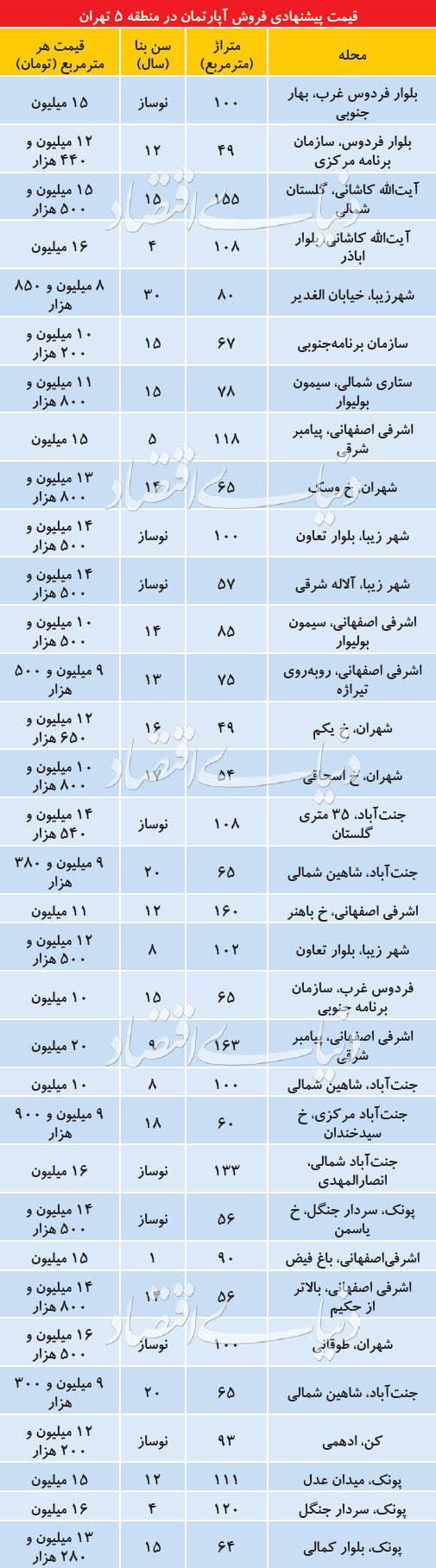 اوضاع قیمت مسکن در منطقه ۵ تهران - 3