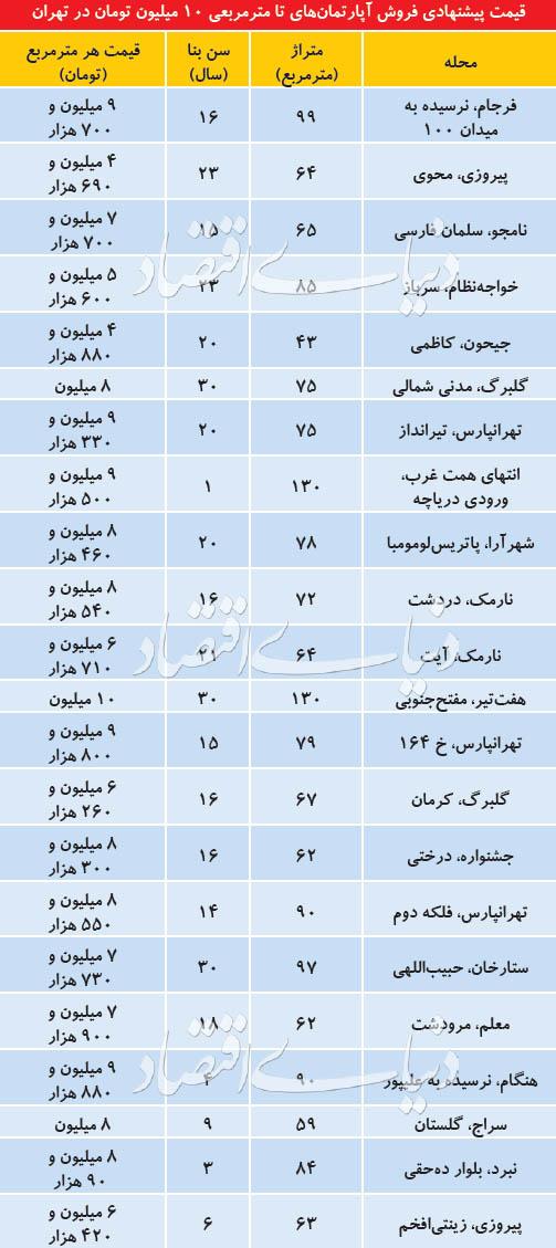 بازار آپارتمانهای قیمتمناسب در مناطق مختلف تهران - 4