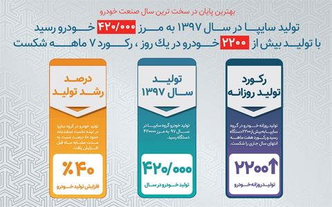 ثبت رکورد تولید و تحویل محصولات سایپا در اسفند ۹۷