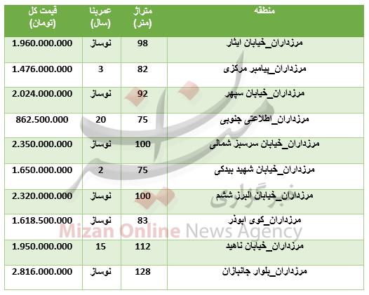 قیمت آپارتمان در منطقه مرزداران + جدول - 3