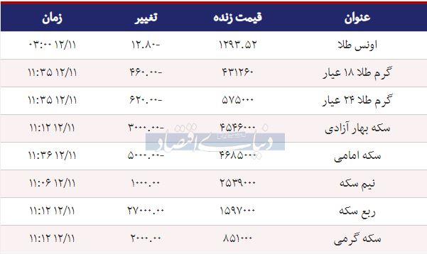 قیمت سکه امروز ۱۳۹۷/۱۲/۱۱ | قیمت سکه امامی بالا رفت - 1