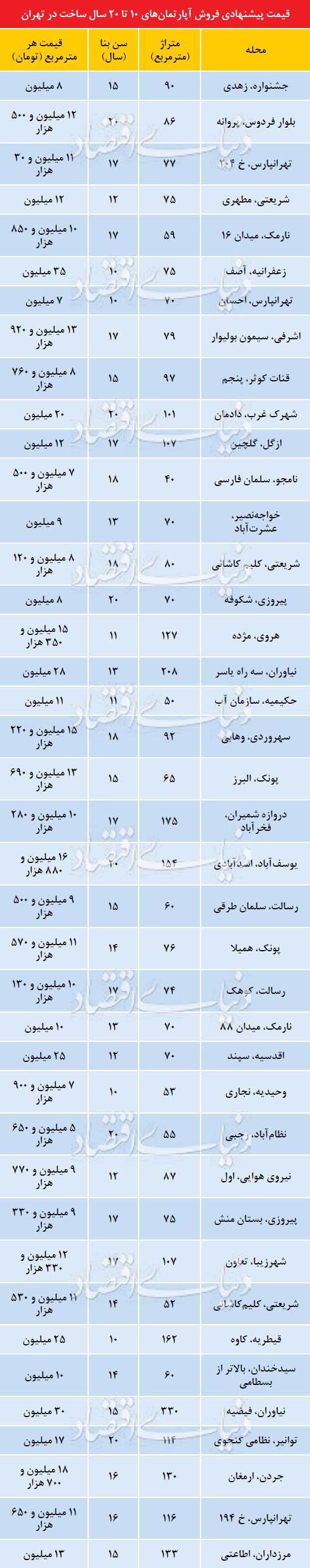 بازار سرد مسکن اسفند پایتخت گرمتراز پاییز ۹۷+جدول قیمت - 4