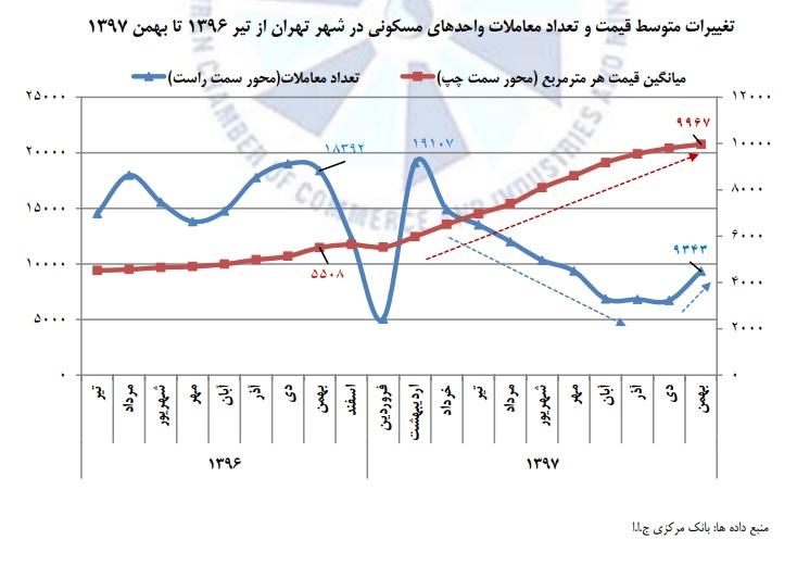 آخرین وضعیت بازار مسکن در پایتخت - 6