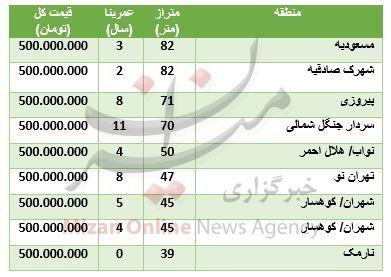 قیمت آپارتمانهای ۴۰۰ میلیون تومانی در تهران + جدول - 2