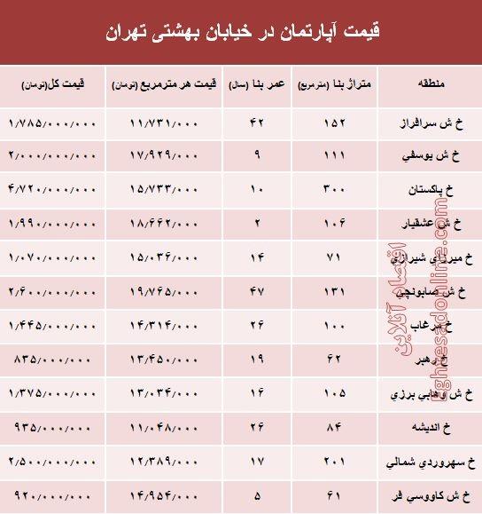 قیمت واحد مسکونی در خیابان بهشتی تهران؟ +جدول - 2